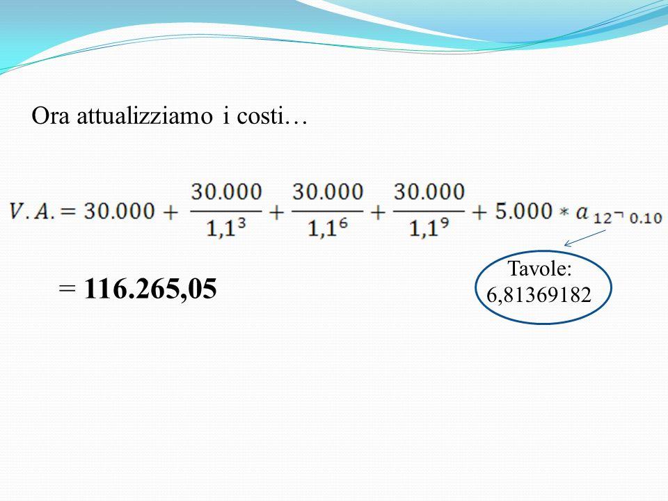 Ora attualizziamo i costi… Tavole: 6,81369182 = 116.265,05
