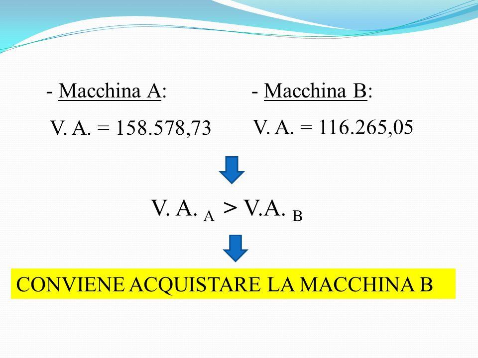 - Macchina A:- Macchina B: V.A. = 158.578,73 V. A.