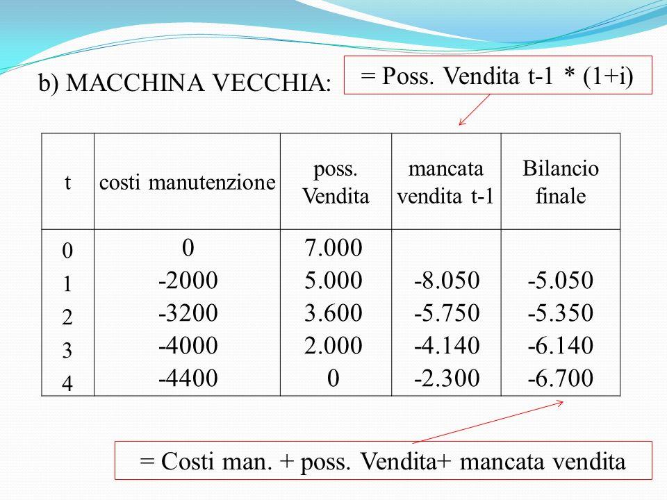 b) MACCHINA VECCHIA: tcosti manutenzione poss.