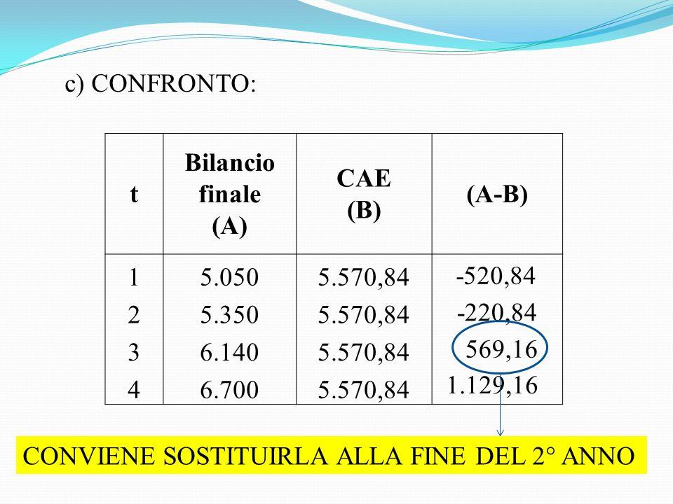 c) CONFRONTO: t Bilancio finale (A) CAE (B) (A-B) 15.0505.570,84 25.3505.570,84 36.1405.570,84 46.7005.570,84 -520,84 -220,84 569,16 1.129,16 CONVIENE SOSTITUIRLA ALLA FINE DEL 2° ANNO