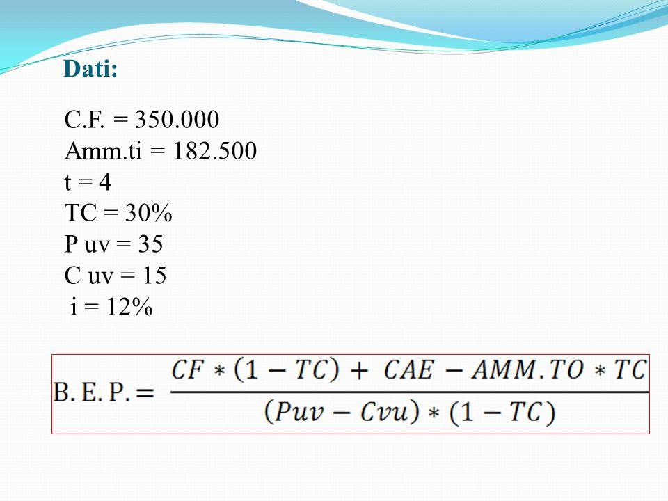 Dati: C.F. = 350.000 Amm.ti = 182.500 t = 4 TC = 30% P uv = 35 C uv = 15 i = 12%