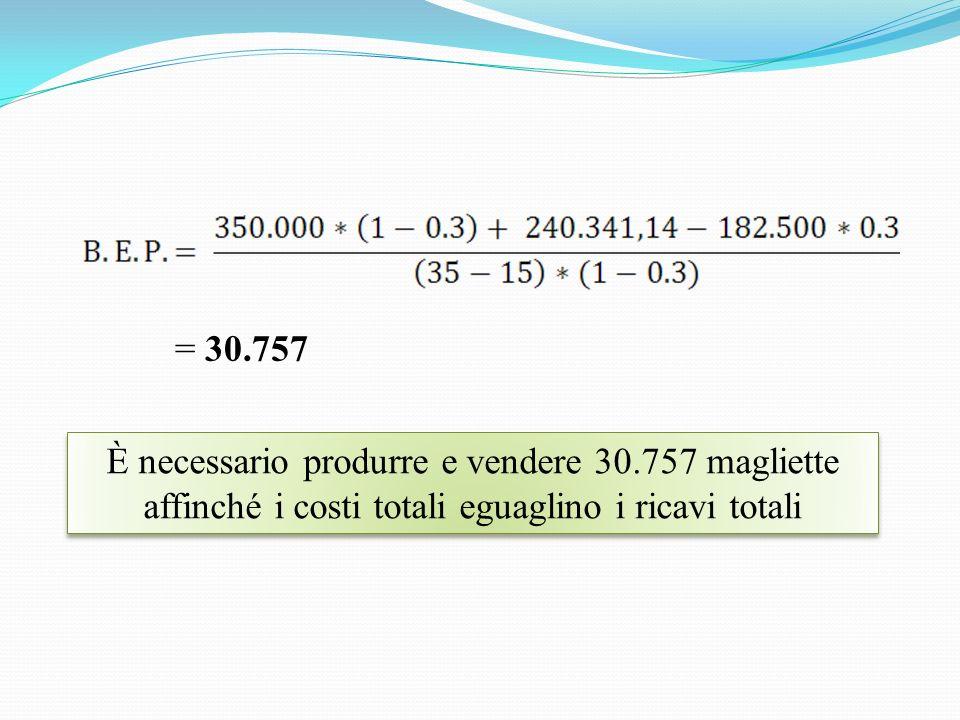= 30.757 È necessario produrre e vendere 30.757 magliette affinché i costi totali eguaglino i ricavi totali