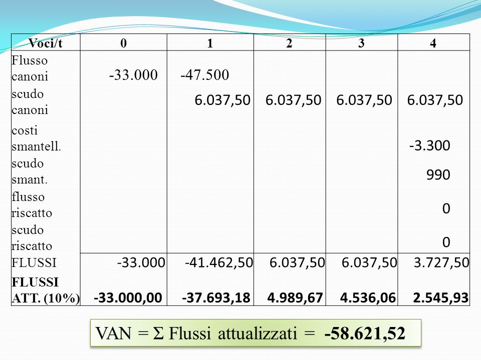 Voci/t01234 Flusso canoni scudo canoni costi smantell.