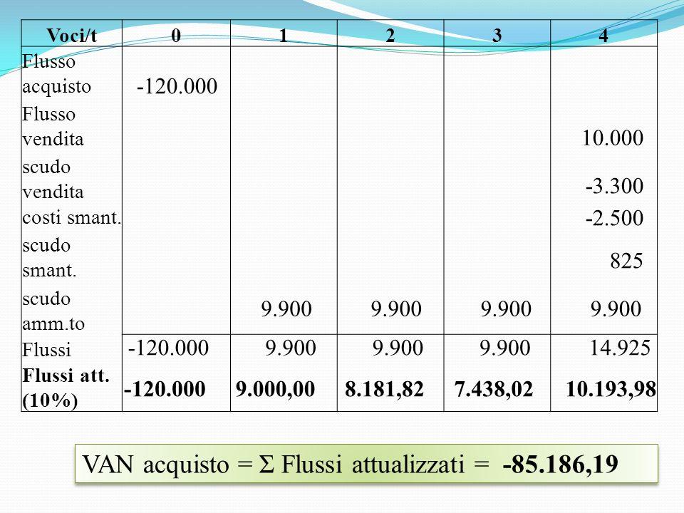 Voci/t01234 Flusso acquisto Flusso vendita scudo vendita costi smant.