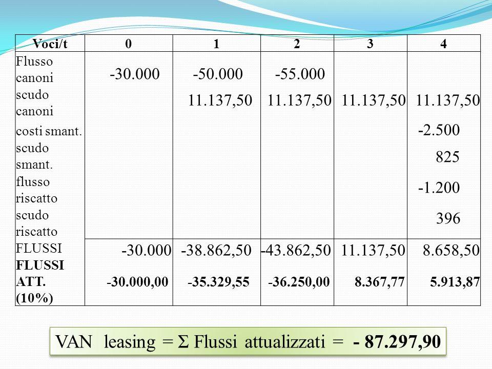 Voci/t01234 Flusso canoni scudo canoni costi smant.