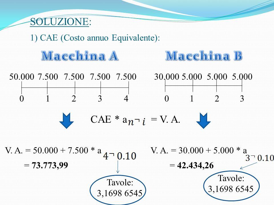 50.0007.500 01234 SOLUZIONE: 30.0005.000 0123 CAE * a = V.