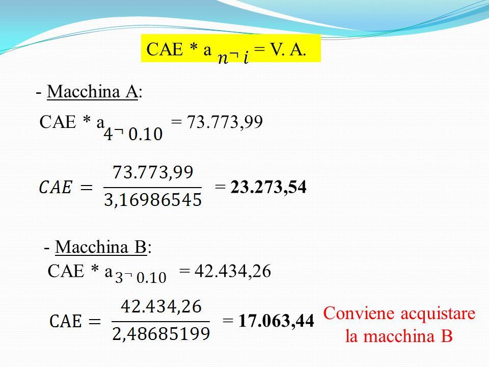 CAE * a = V.A.