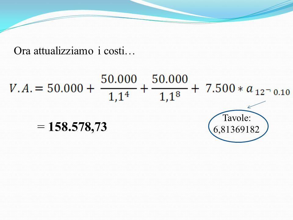 Ora attualizziamo i costi… Tavole: 6,81369182 = 158.578,73