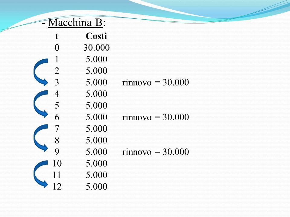 - Macchina B: tCosti 030.000 15.000 2 3 rinnovo = 30.000 45.000 5 6 rinnovo = 30.000 75.000 8 9 rinnovo = 30.000 105.000 115.000 125.000