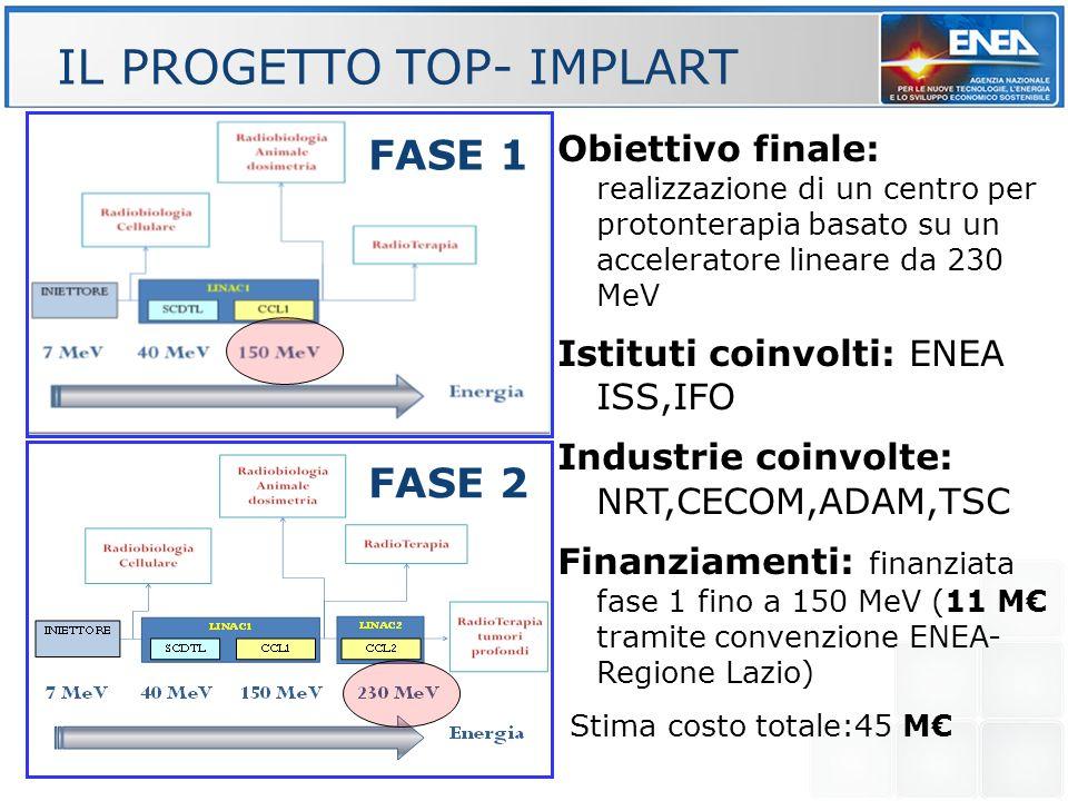 FASE 1 FASE 2 Obiettivo finale: realizzazione di un centro per protonterapia basato su un acceleratore lineare da 230 MeV Istituti coinvolti: ENEA ISS