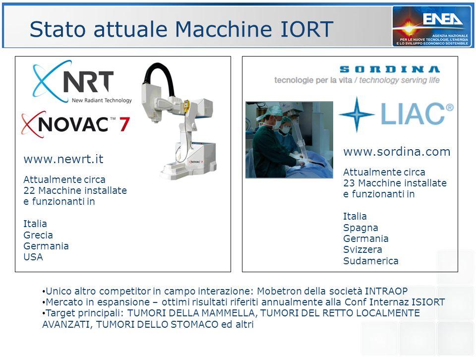Stato attuale Macchine IORT www.sordina.com www.newrt.it Attualmente circa 22 Macchine installate e funzionanti in Italia Grecia Germania USA Attualme