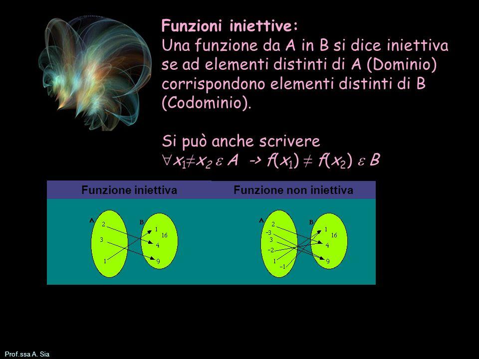 Prof.ssa A. Sia Funzioni iniettive: Una funzione da A in B si dice iniettiva se ad elementi distinti di A (Dominio) corrispondono elementi distinti di
