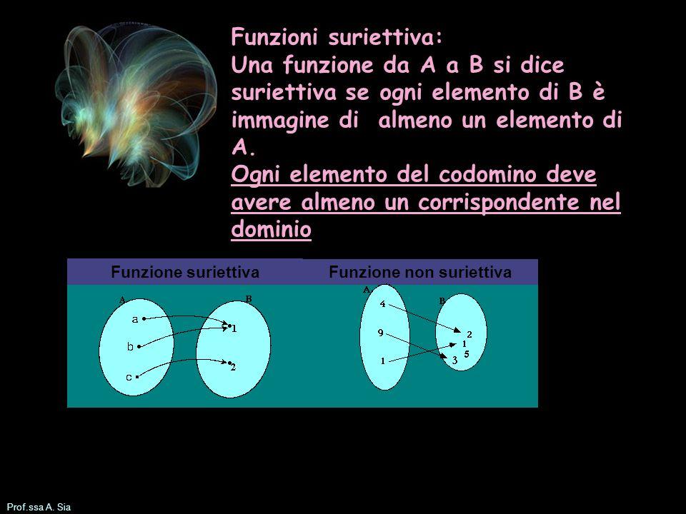 Prof.ssa A. Sia Funzioni suriettiva: Una funzione da A a B si dice suriettiva se ogni elemento di B è immagine di almeno un elemento di A. Ogni elemen