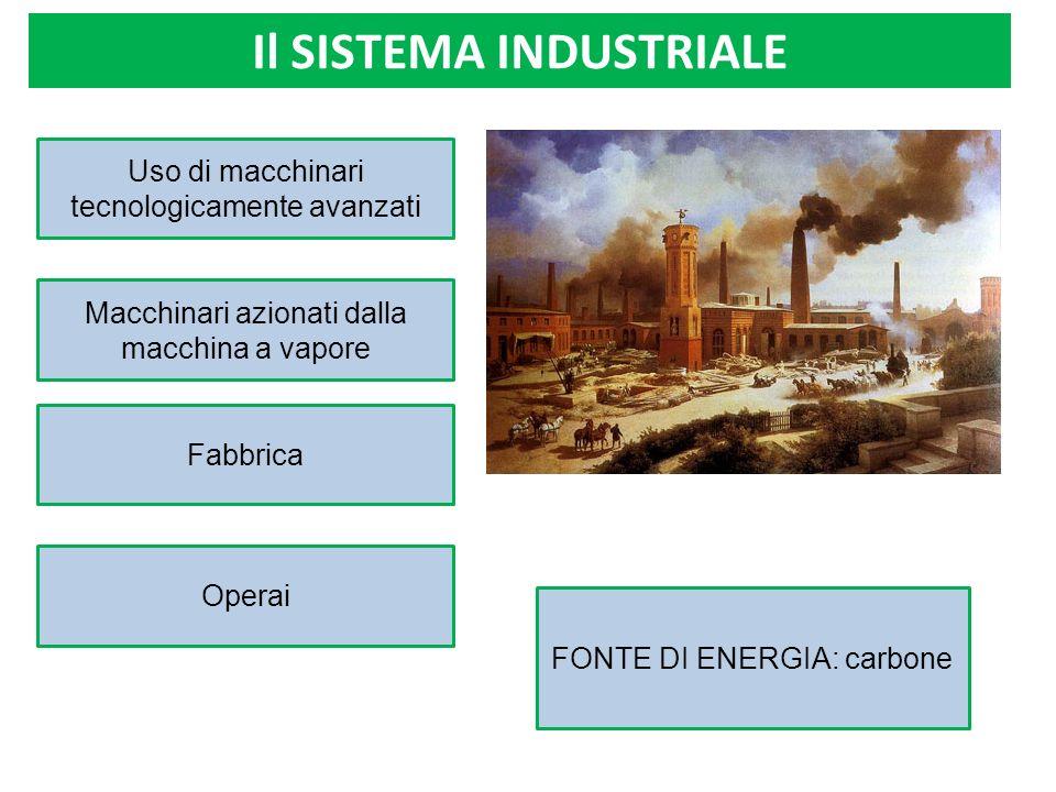 Il SISTEMA INDUSTRIALE Macchinari azionati dalla macchina a vapore FONTE DI ENERGIA: carbone Uso di macchinari tecnologicamente avanzati Fabbrica Oper