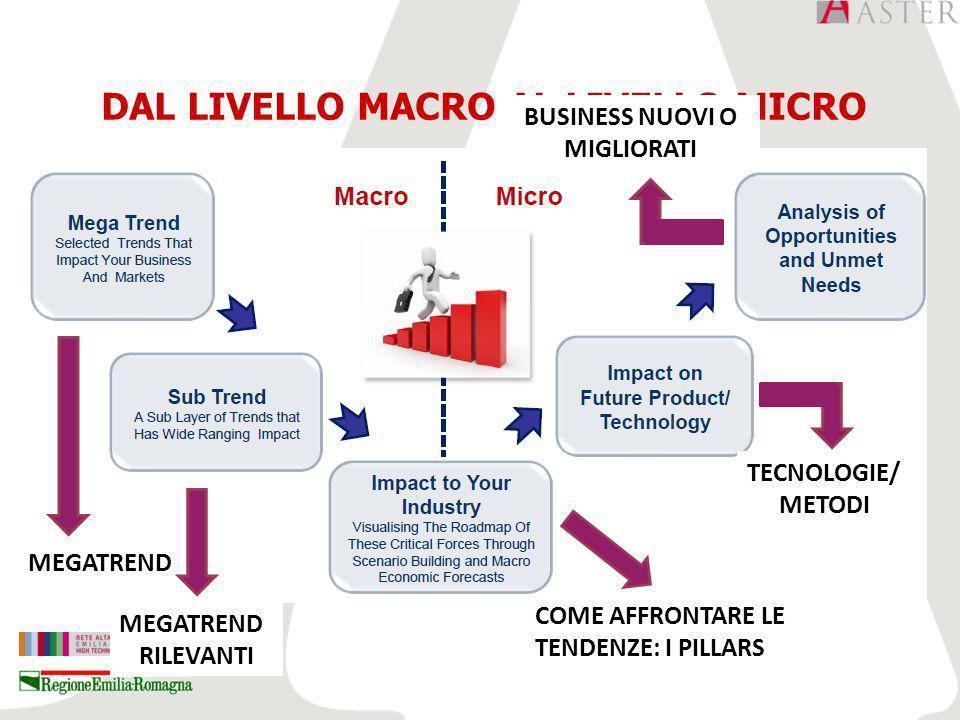 DAL LIVELLO MACRO AL LIVELLO MICRO MEGATREND RILEVANTI COME AFFRONTARE LE TENDENZE: I PILLARS TECNOLOGIE/ METODI BUSINESS NUOVI O MIGLIORATI