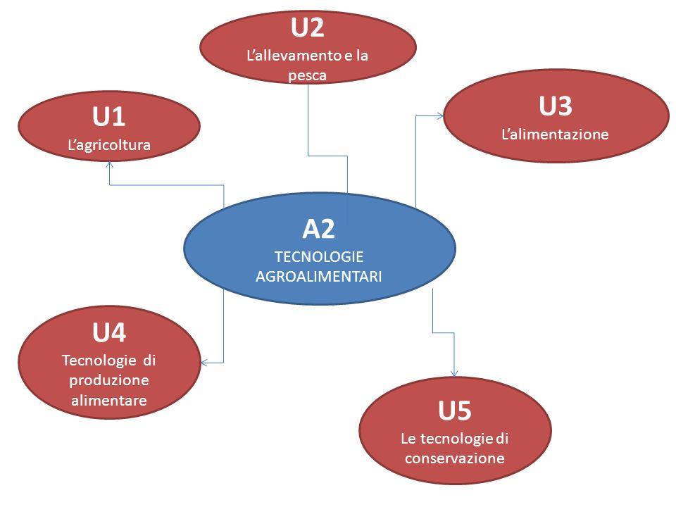 A2 TECNOLOGIE AGROALIMENTARI U1 Lagricoltura U3 Lalimentazione U2 Lallevamento e la pesca U4 Tecnologie di produzione alimentare U5 Le tecnologie di conservazione