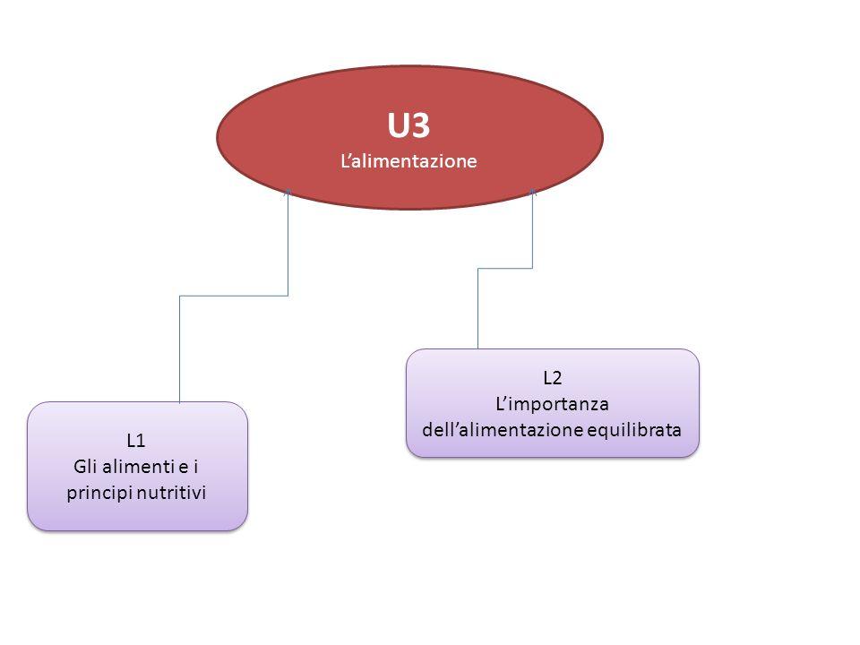 L1 Gli alimenti e i principi nutritivi L1 Gli alimenti e i principi nutritivi L2 Limportanza dellalimentazione equilibrata L2 Limportanza dellalimentazione equilibrata U3 Lalimentazione