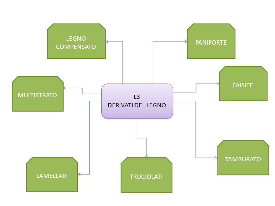 L3 DERIVATI DEL LEGNO L3 DERIVATI DEL LEGNO PANIFORTE LEGNO COMPENSATO MULTISTRATO FAISITE TRUCIOLATI TAMBURATO LAMELLARI