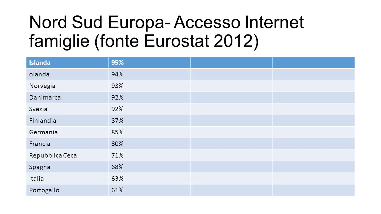 Nord Sud Europa- Accesso Internet famiglie (fonte Eurostat 2012) Islanda95% olanda94% Norvegia93% Danimarca92% Svezia92% Finlandia87% Germania85% Fran