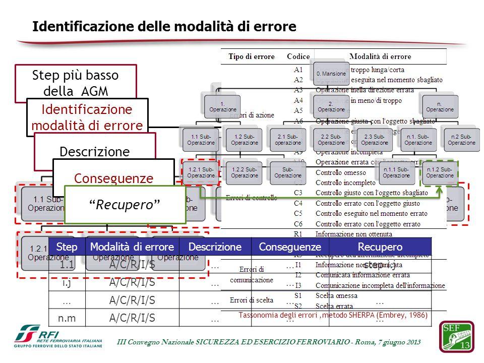 Step più basso della AGM Identificazione delle modalità di errore Identificazione modalità di errore Descrizione Conseguenze Recupero Tassonomia degli errori,metodo SHERPA (Embrey, 1986) StepModalità di erroreDescrizioneConseguenzeRecupero 1.1A/C/R/I/S……step i.j i.jA/C/R/I/S……… … ……… n.mA/C/R/I/S……… III Convegno Nazionale SICUREZZA ED ESERCIZIO FERROVIARIO - Roma, 7 giugno 2013