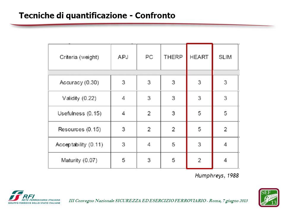 Humphreys, 1988 Tecniche di quantificazione - Confronto III Convegno Nazionale SICUREZZA ED ESERCIZIO FERROVIARIO - Roma, 7 giugno 2013