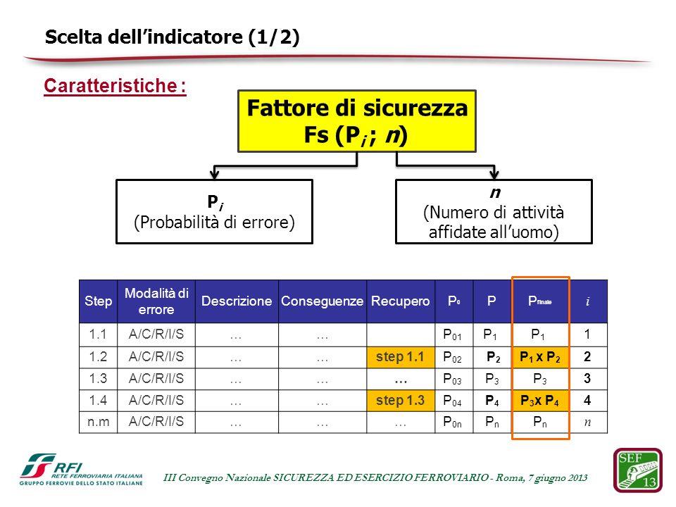 Scelta dellindicatore (1/2) Caratteristiche : P i (Probabilità di errore) n (Numero di attività affidate alluomo) Fattore di sicurezza Fs (P i ; n) Step Modalità di errore DescrizioneConseguenzeRecuperoP0P0 PP finale i 1.1A/C/R/I/S…… P 01 P1 P1 P1 P1 1 1.2A/C/R/I/S……step 1.1P 02 P 2 P 1 x P 2 2 1.3A/C/R/I/S………P 03 P3P3 P3P3 3 1.4A/C/R/I/S……step 1.3P 04 P4P4 P 3 x P 4 4 n.mA/C/R/I/S………P 0n PnPn PnPn n III Convegno Nazionale SICUREZZA ED ESERCIZIO FERROVIARIO - Roma, 7 giugno 2013