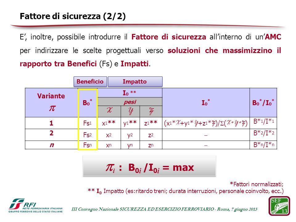 Fattore di sicurezza (2/2) *Fattori normalizzati; ** I 0 Impatto (es:ritardo treni; durata interruzioni, personale coinvolto, ecc.) Impatto Beneficio i : B 0 i /I 0 i = max Variante B0*B0* I 0 ** I0*I0* B 0 * /I 0 * pesi XYZ 1Fs 1 x 1 **y 1 **z 1 ** (x 1 *X+y 1 *Y+z 1 *Z)/(X+Y+Z) B* 1 /I* 1 2 Fs 2 x2x2 y2y2 z2z2 B* 2 /I* 2 n Fs n xnxn ynyn znzn B* n /I* n E, inoltre, possibile introdurre il Fattore di sicurezza allinterno di unAMC per indirizzare le scelte progettuali verso soluzioni che massimizzino il rapporto tra Benefici (Fs) e Impatti.