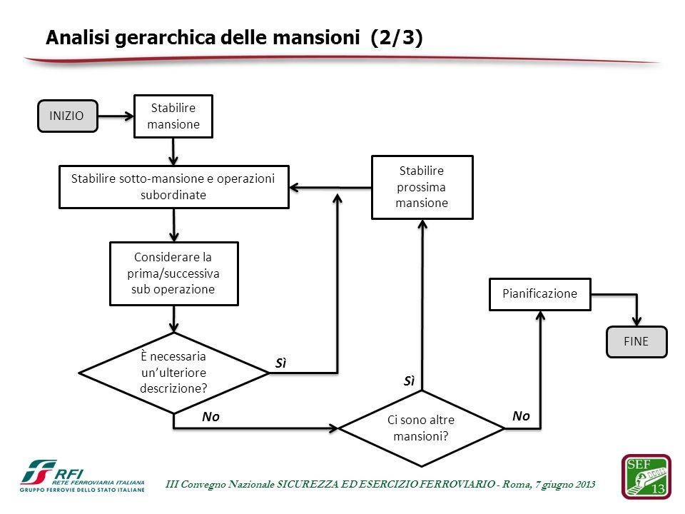 Analisi gerarchica delle mansioni (2/3) Sì INIZIO Stabilire mansione Stabilire sotto-mansione e operazioni subordinate Considerare la prima/successiva sub operazione È necessaria unulteriore descrizione.