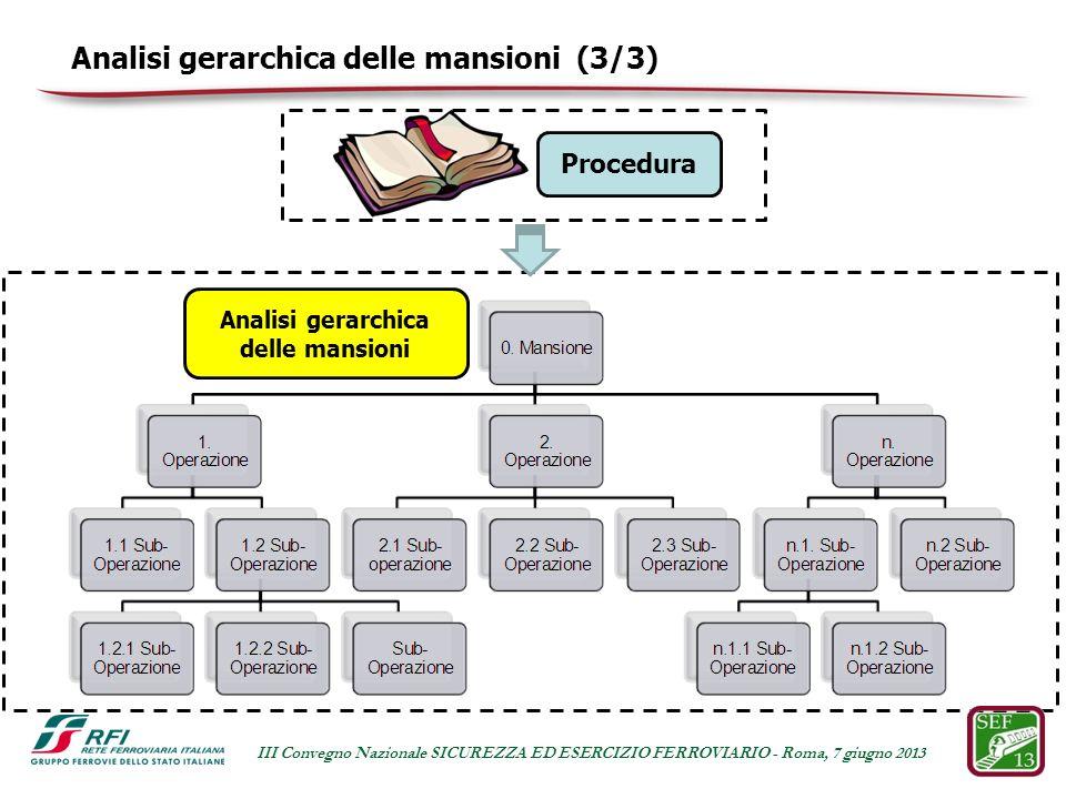 Procedura Analisi gerarchica delle mansioni Analisi gerarchica delle mansioni (3/3) III Convegno Nazionale SICUREZZA ED ESERCIZIO FERROVIARIO - Roma, 7 giugno 2013