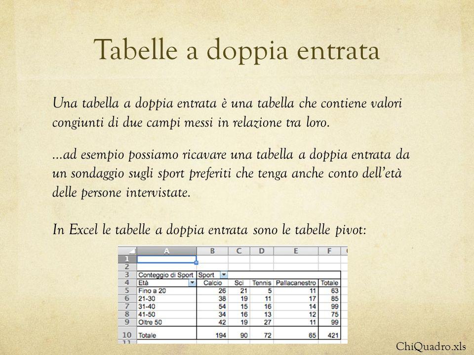 Tabelle a doppia entrata Una tabella a doppia entrata è una tabella che contiene valori congiunti di due campi messi in relazione tra loro. …ad esempi