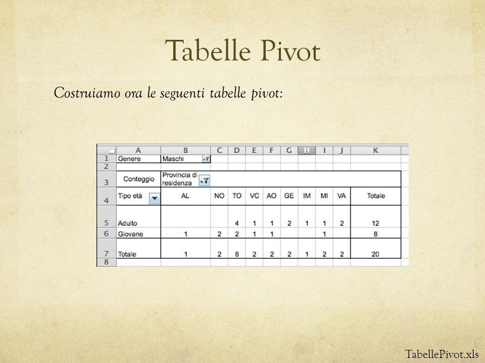 Tabelle Pivot TabellePivot.xls Costruiamo ora le seguenti tabelle pivot: