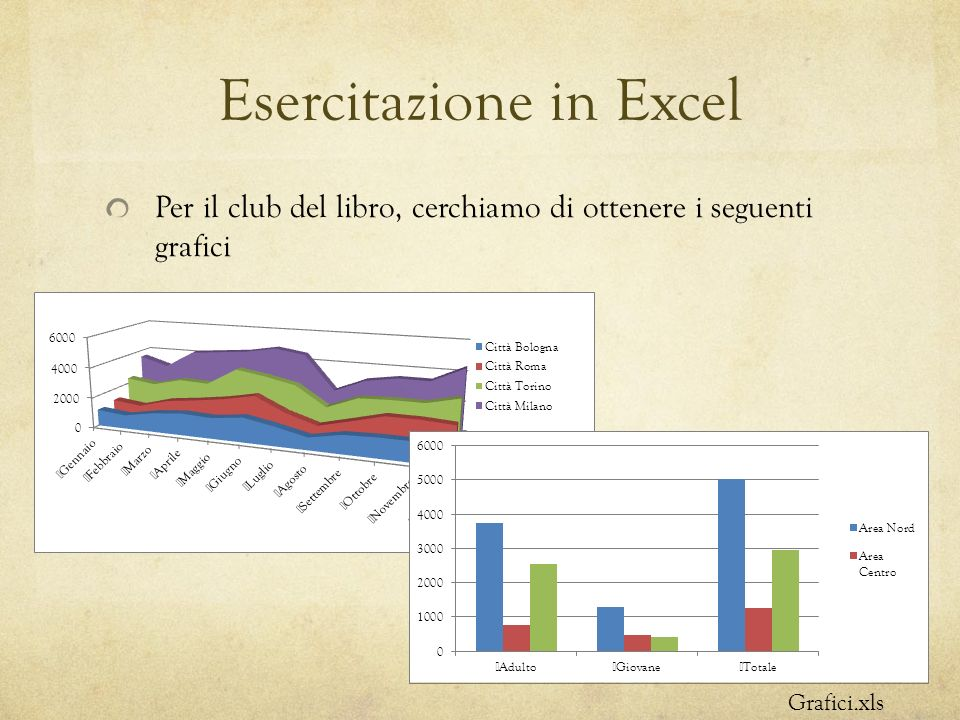 Esercitazione in Excel Per il club del libro, cerchiamo di ottenere i seguenti grafici Grafici.xls