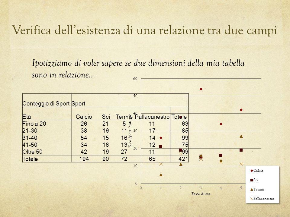 Verifica dellesistenza di una relazione tra due campi Ipotizziamo di voler sapere se due dimensioni della mia tabella sono in relazione… Conteggio di