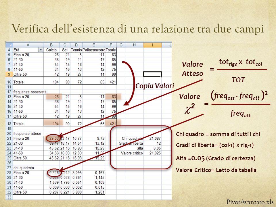 Verifica dellesistenza di una relazione tra due campi PivotAvanzato.xls Copia Valori Valore Atteso tot riga x tot col = TOT Valore 2 ( freq oss - freq