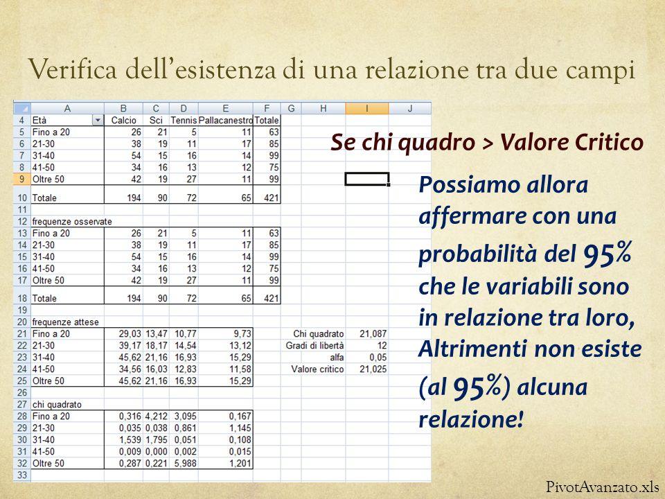 Verifica dellesistenza di una relazione tra due campi PivotAvanzato.xls Possiamo allora affermare con una probabilità del 95% che le variabili sono in