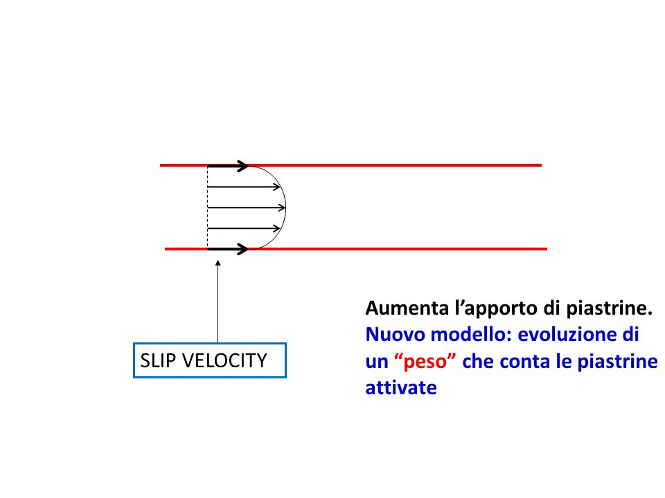 SLIP VELOCITY Aumenta lapporto di piastrine. Nuovo modello: evoluzione di un peso che conta le piastrine attivate