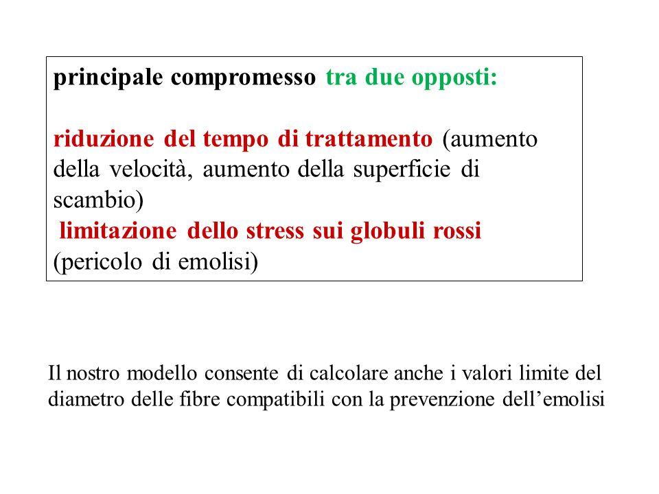 principale compromesso tra due opposti: riduzione del tempo di trattamento (aumento della velocità, aumento della superficie di scambio) limitazione d
