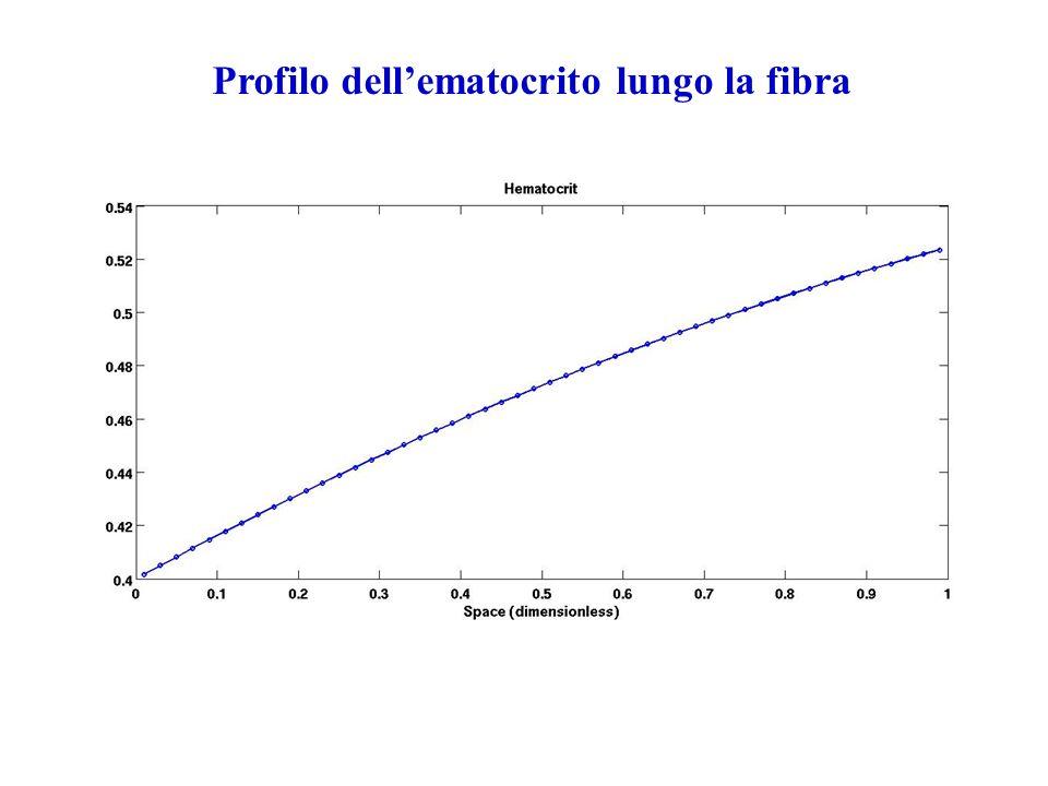Profilo dellematocrito lungo la fibra