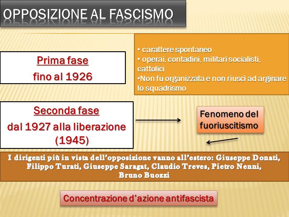 Prima fase fino al 1926 carattere spontaneo carattere spontaneo operai, contadini, militari socialisti, cattolici operai, contadini, militari socialis