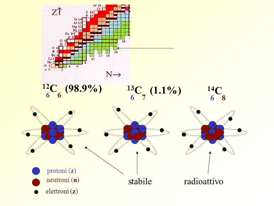 12 C (98.9%) 66 protoni (z) neutroni (n) elettroni (z) 13 C (1.1%) 76 14 C 86 stabile radioattivo