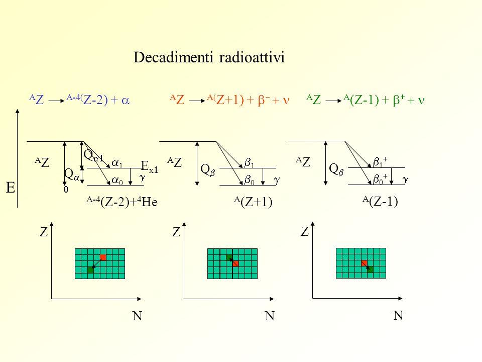 Decadimenti radioattivi AZAZ 1 0 A-4 (Z-2)+ 4 He Z N Q AZAZ 1 0 A (Z+1) Z N Q AZAZ 1 + 0 + A (Z-1) Z N Q A Z A-4( Z-2) + A Z A( Z+1) + A Z A (Z-1) + E