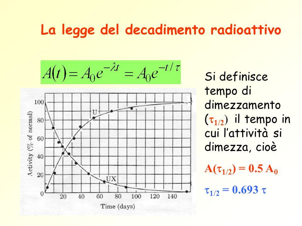 La legge del decadimento radioattivo Si definisce tempo di dimezzamento ( 1/2 ) il tempo in cui lattività si dimezza, cioè A( 1/2 ) = 0.5 A 0 1/2 = 0.