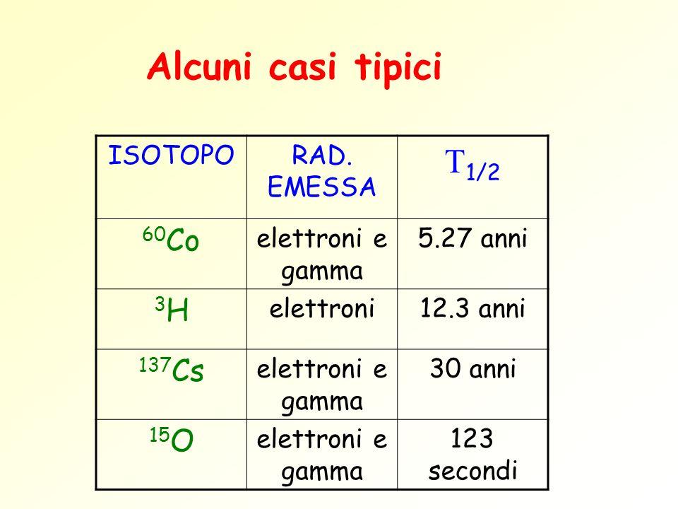 Alcuni casi tipici ISOTOPORAD. EMESSA 1/2 60 Co elettroni e gamma 5.27 anni 3H3H elettroni12.3 anni 137 Cs elettroni e gamma 30 anni 15 O elettroni e