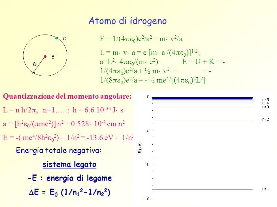 Atomo di idrogeno e+e+ e-e- a F = 1/(4 0 )e 2 /a 2 = m v 2 /a L = m v a = e [m a /(4 0 )] 1/2 ; a=L 2 4 0 /(m e 2 ) E = U + K = - 1/(4 0 )e 2 /a + ½ m