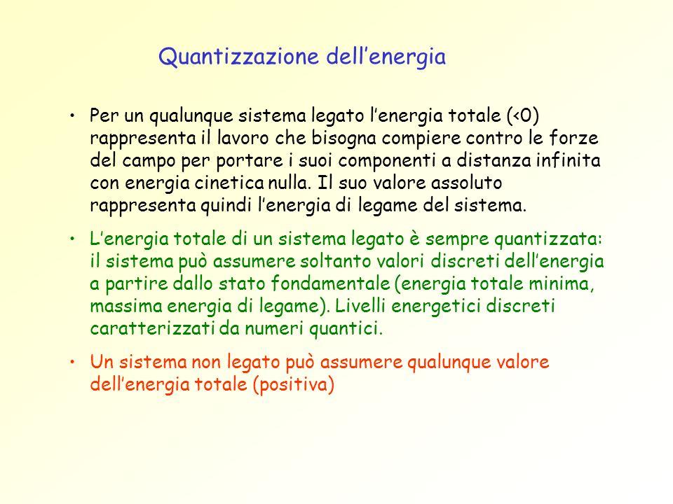 Quantizzazione dellenergia Per un qualunque sistema legato lenergia totale (<0) rappresenta il lavoro che bisogna compiere contro le forze del campo p