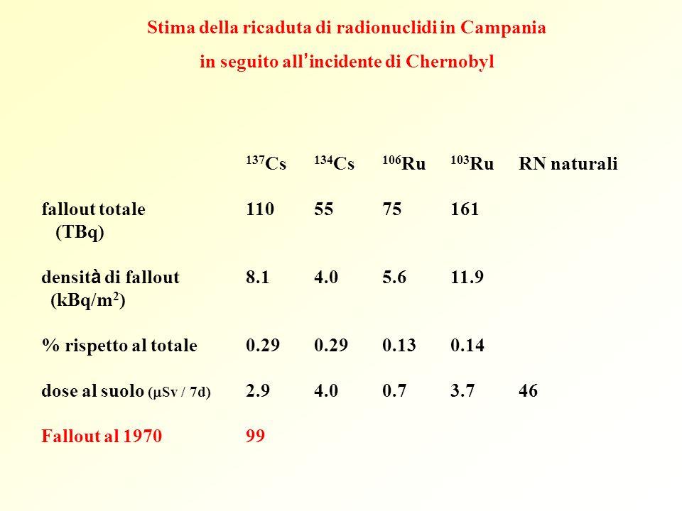 137 Cs 134 Cs 106 Ru 103 RuRN naturali fallout totale 1105575161 (TBq) densit à di fallout 8.14.05.611.9 (kBq/m 2 ) % rispetto al totale0.290.290.130.