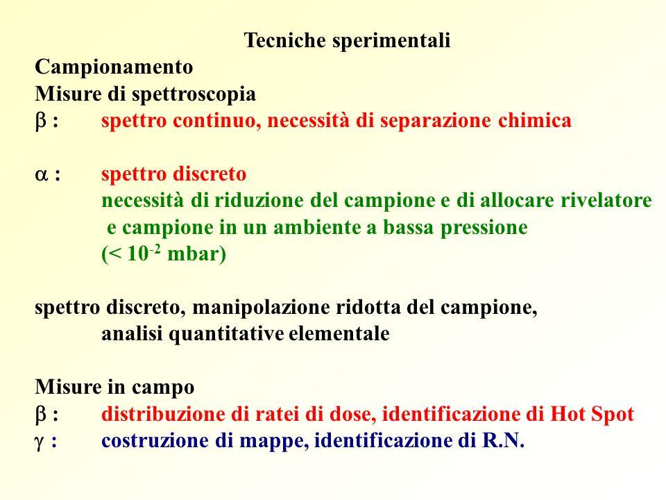 Tecniche sperimentali Campionamento Misure di spettroscopia :spettro continuo, necessità di separazione chimica :spettro discreto necessità di riduzio