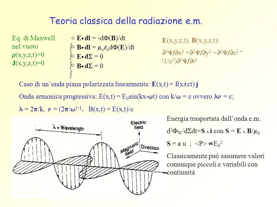 Teoria classica della radiazione e.m. B dl = o o d (E)/dt E dl = -d (B)/dt E d = 0 B d = 0 Eq. di Maxwell nel vuoto (x,y,z,t)=0 J(x,y,z,t)=0 E(x,y,z,t