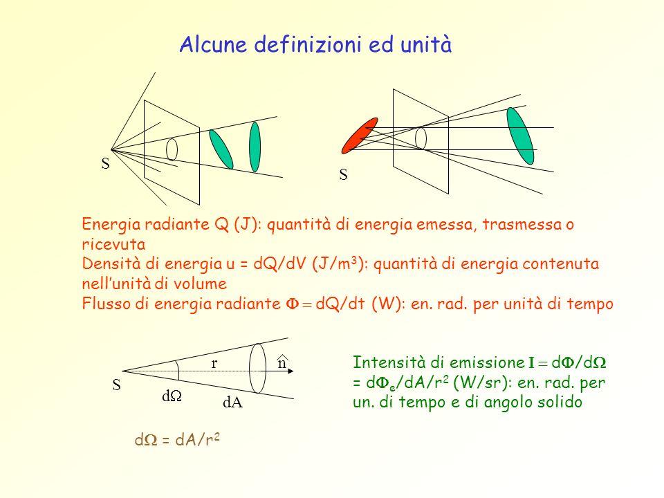 Energia radiante Q (J): quantità di energia emessa, trasmessa o ricevuta Densità di energia u = dQ/dV (J/m 3 ): quantità di energia contenuta nellunit