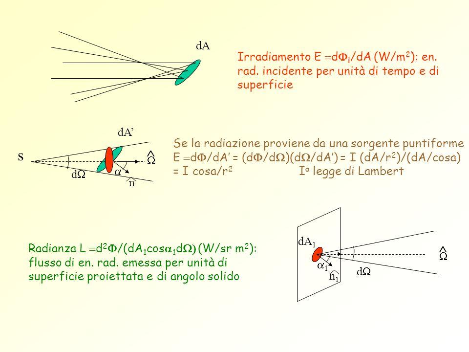dA Irradiamento E d i /dA (W/m 2 ): en. rad. incidente per unità di tempo e di superficie n1n1 dA 1 d 1 Se la radiazione proviene da una sorgente punt